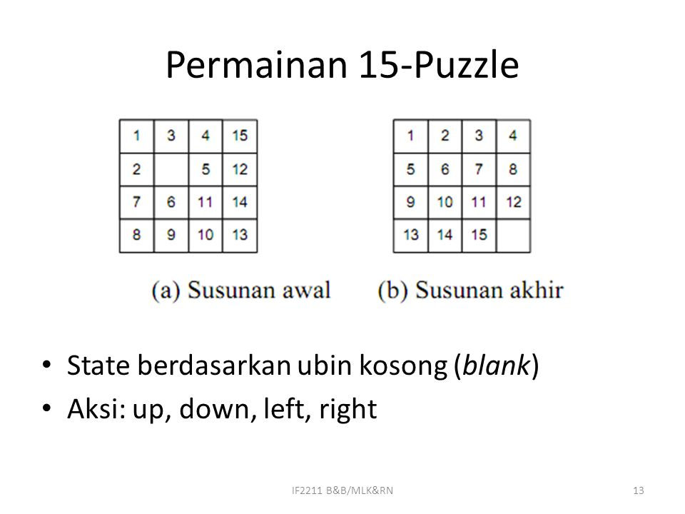 Permainan 15-Puzzle State berdasarkan ubin kosong (blank)