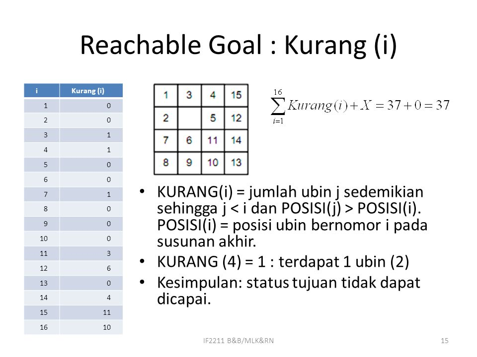 Reachable Goal : Kurang (i)