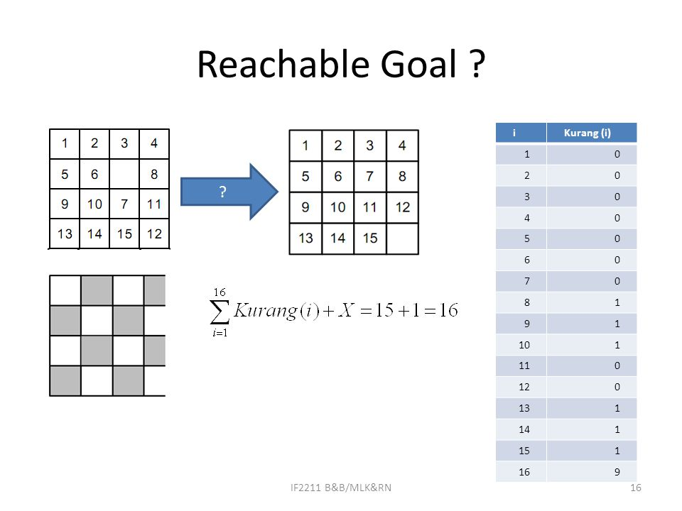 Reachable Goal i Kurang (i) 1 2 3 4 5 6 7 8 9 10 11 12 13 14 15 16