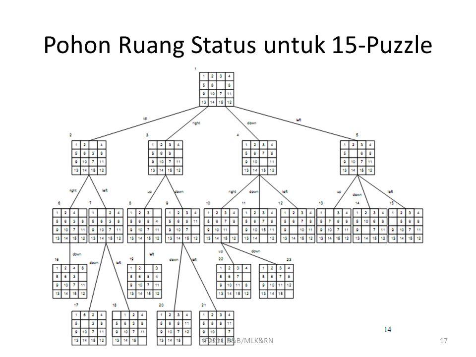Pohon Ruang Status untuk 15-Puzzle