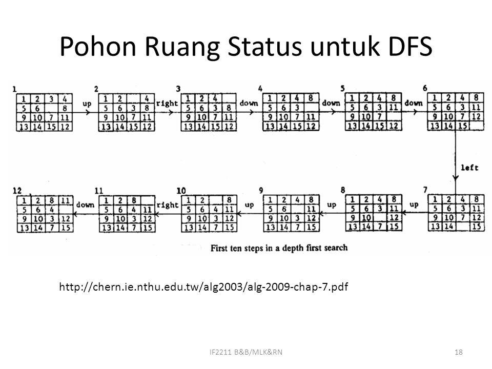 Pohon Ruang Status untuk DFS