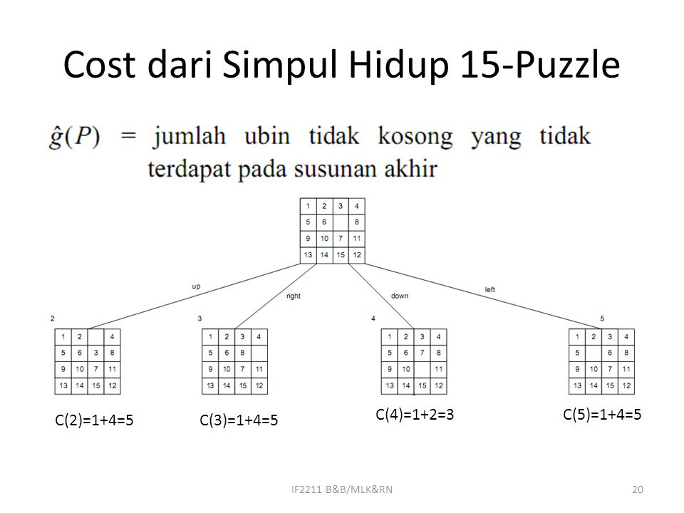 Cost dari Simpul Hidup 15-Puzzle