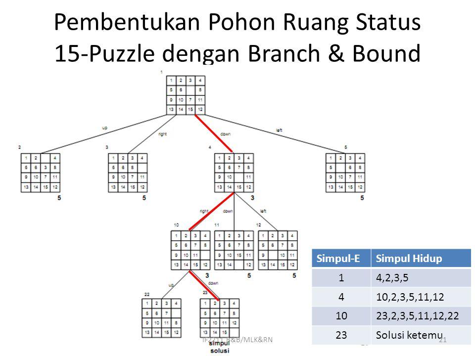 Pembentukan Pohon Ruang Status 15-Puzzle dengan Branch & Bound