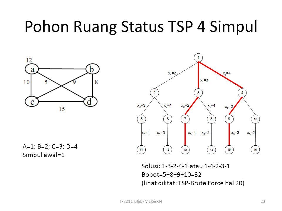 Pohon Ruang Status TSP 4 Simpul
