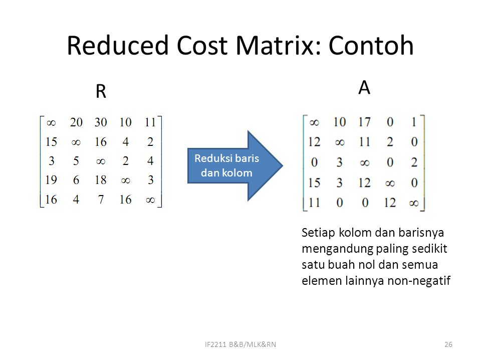 Reduced Cost Matrix: Contoh