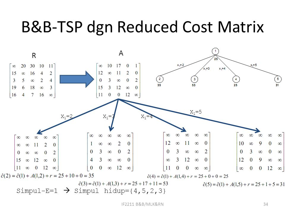 B&B-TSP dgn Reduced Cost Matrix