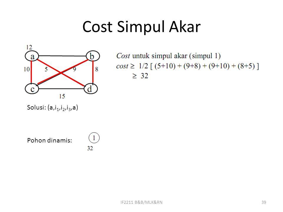 Cost Simpul Akar Solusi: (a,i1,i2,i3,a) Pohon dinamis: