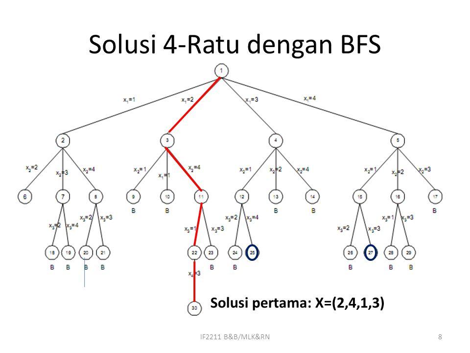 Solusi 4-Ratu dengan BFS