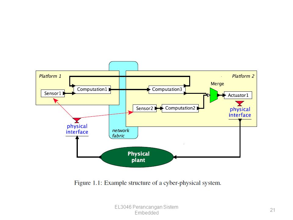 EL3046 Perancangan Sistem Embedded