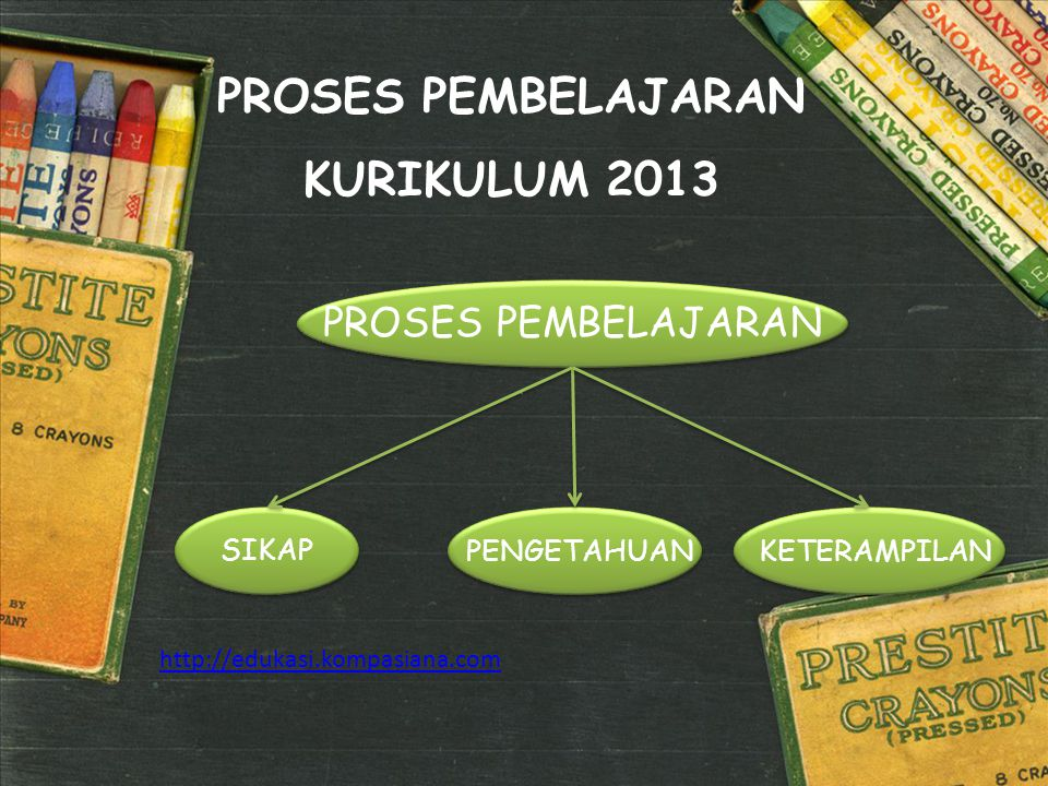 PROSES PEMBELAJARAN KURIKULUM 2013