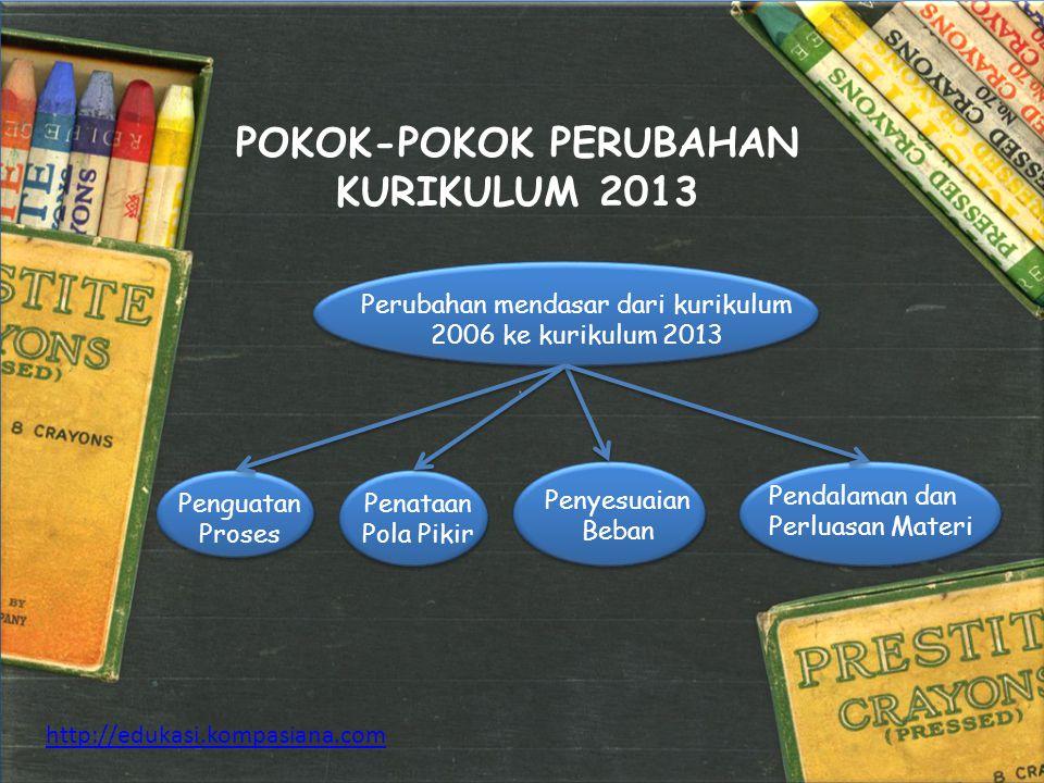 POKOK-POKOK PERUBAHAN KURIKULUM 2013