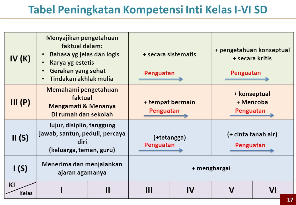 Tabel Peningkatan Kompetensi Inti Kelas I-VI SD