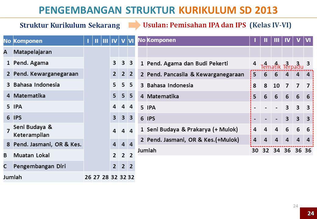 PENGEMBANGAN STRUKTUR KURIKULUM SD 2013 Struktur Kurikulum Sekarang
