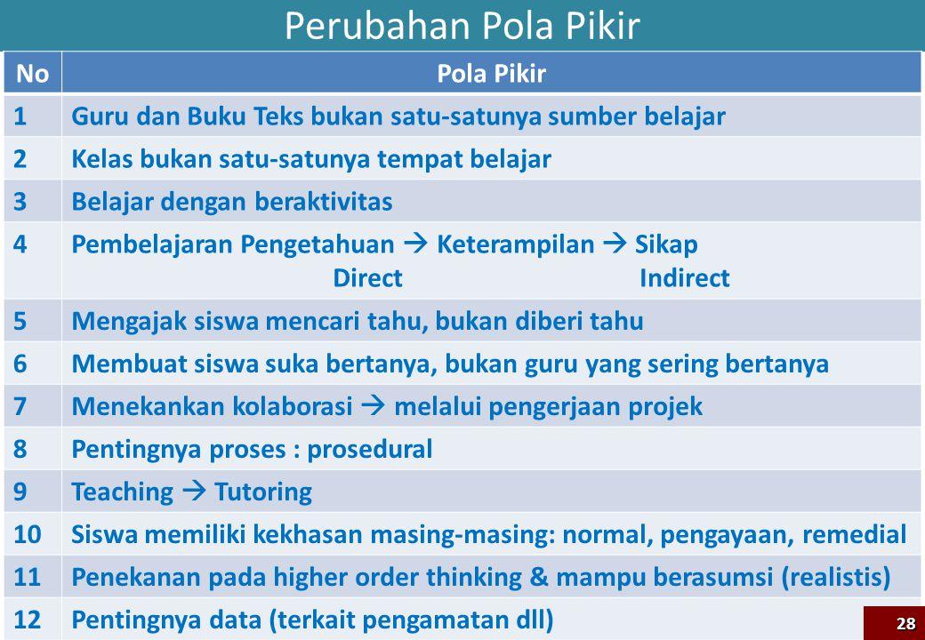 Perubahan Pola Pikir No Pola Pikir 1
