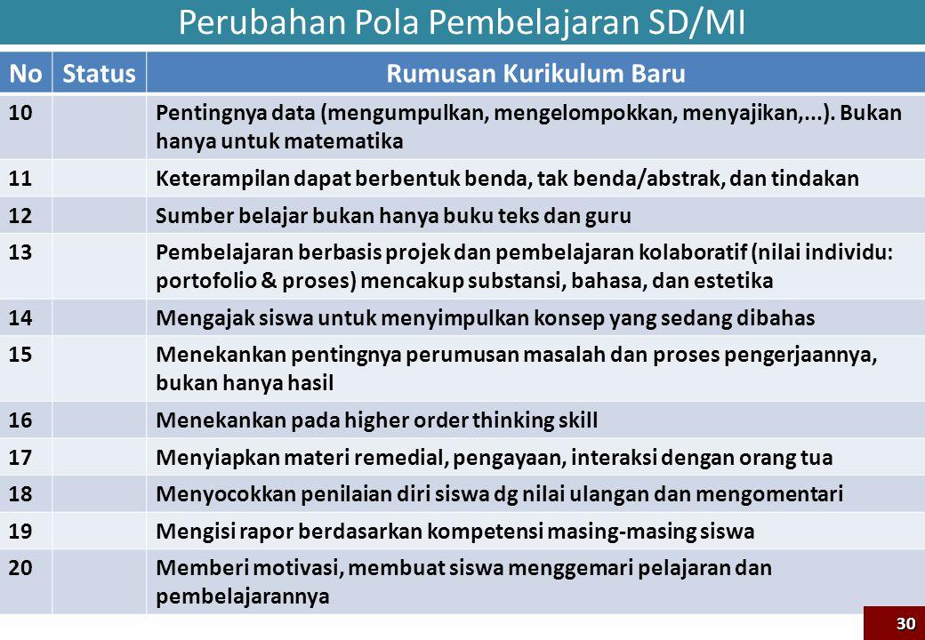 Perubahan Pola Pembelajaran SD/MI