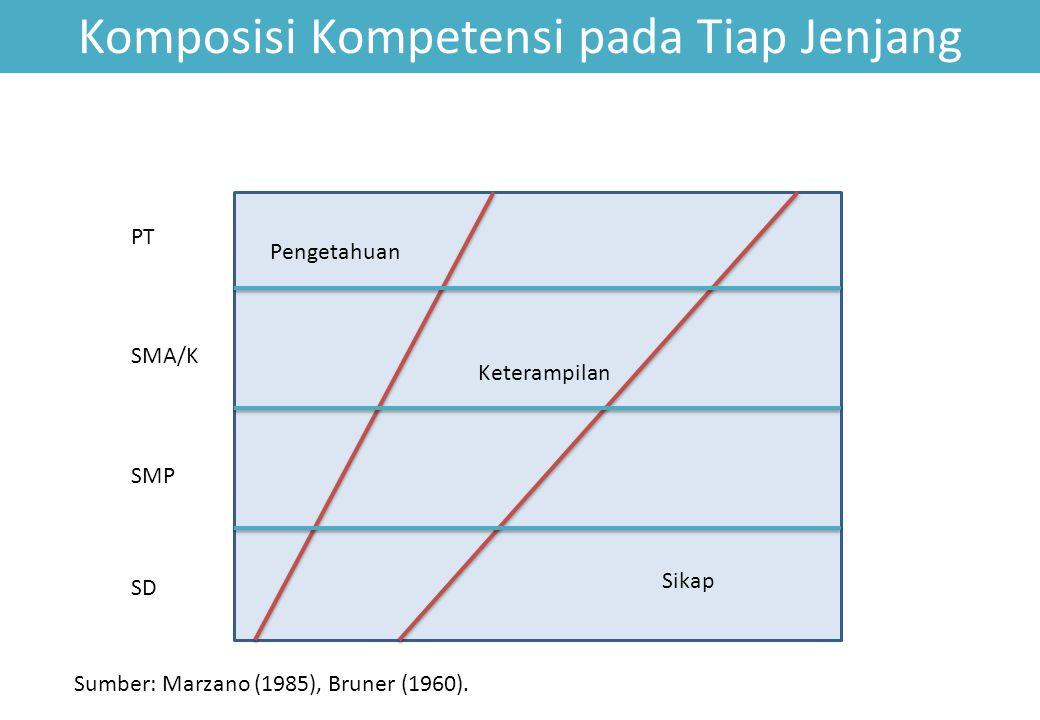 Komposisi Kompetensi pada Tiap Jenjang