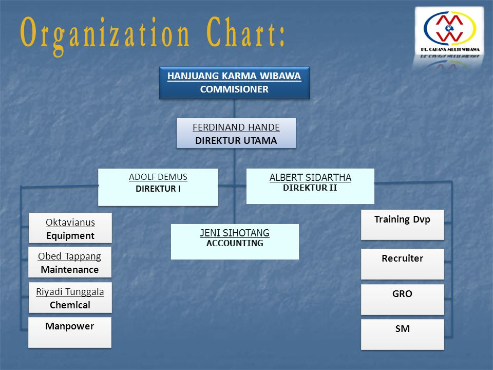 Organization Chart: HANJUANG KARMA WIBAWA COMMISIONER FERDINAND HANDE