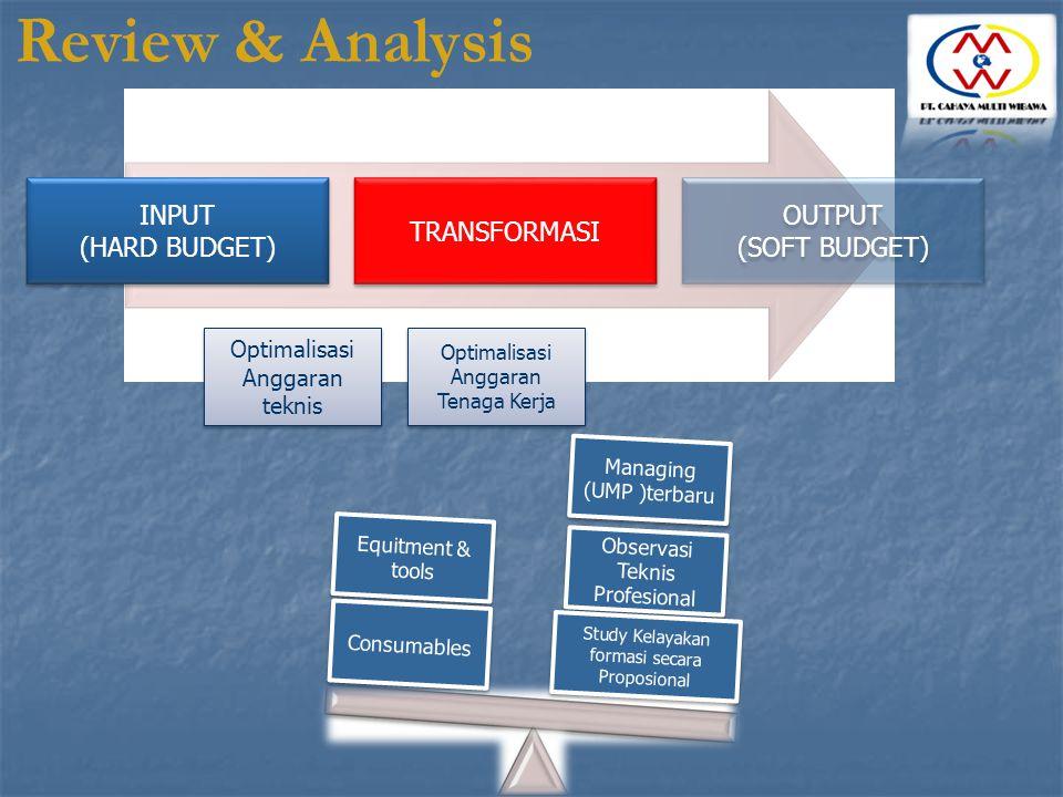 Review & Analysis INPUT (HARD BUDGET) TRANSFORMASI OUTPUT