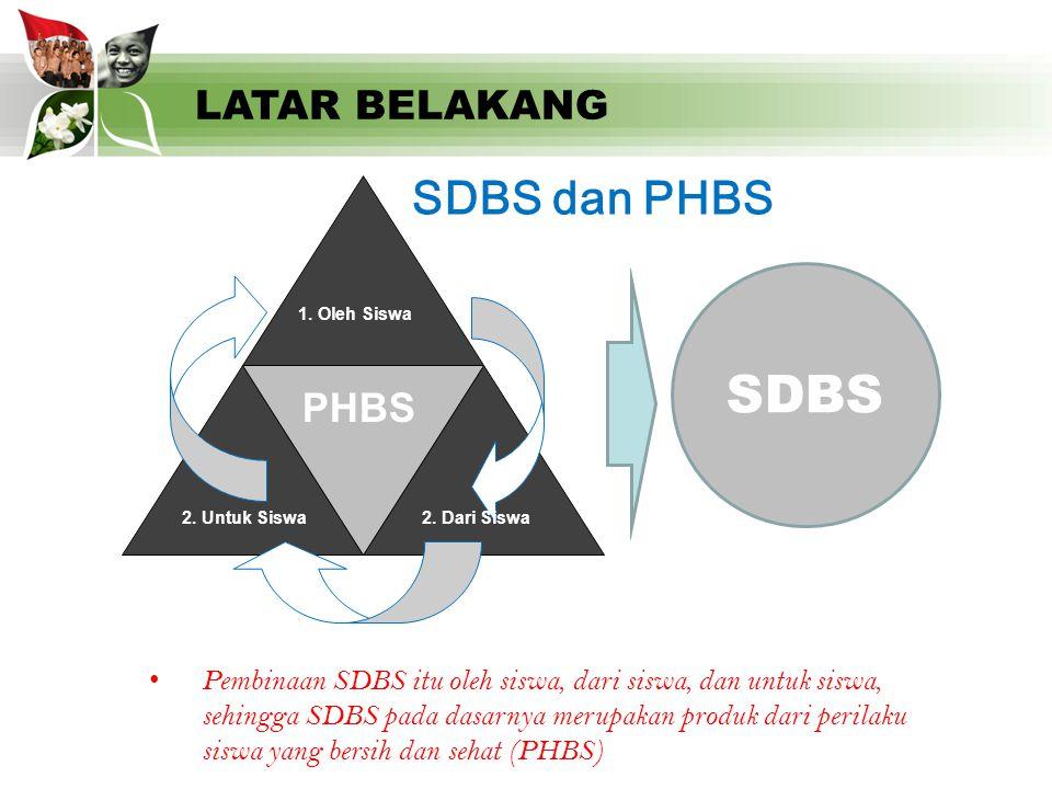 SDBS SDBS dan PHBS LATAR BELAKANG PHBS