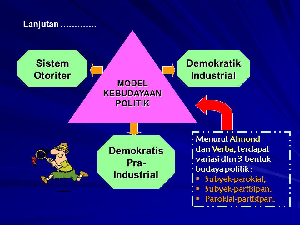 MODEL KEBUDAYAAN POLITIK Demokratik Industrial
