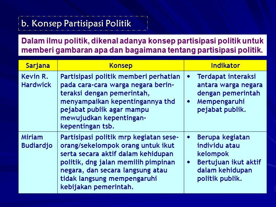 Konsep Partisipasi Politik