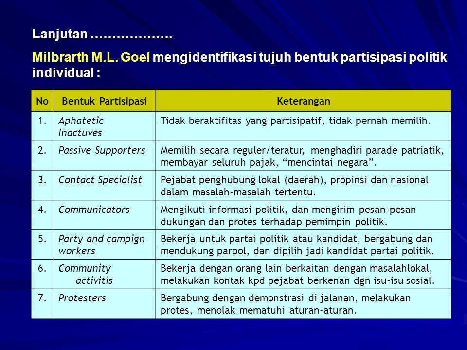Lanjutan ………………. Milbrarth M.L. Goel mengidentifikasi tujuh bentuk partisipasi politik individual :