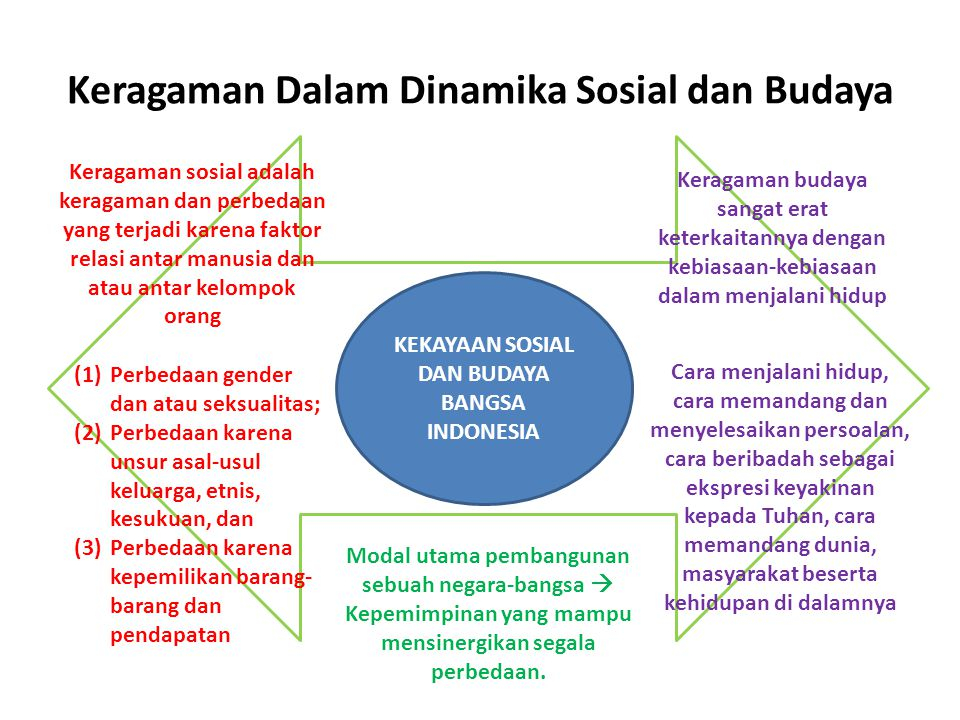 Keragaman Dalam Dinamika Sosial dan Budaya