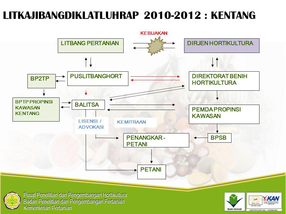 LITKAJIBANGDIKLATLUHRAP 2010-2012 : KENTANG