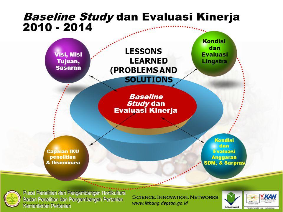 Study dan Evaluasi Kinerja