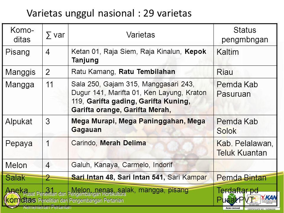 Varietas unggul nasional : 29 varietas