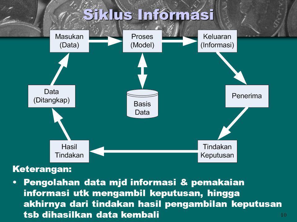 Siklus Informasi Keterangan: