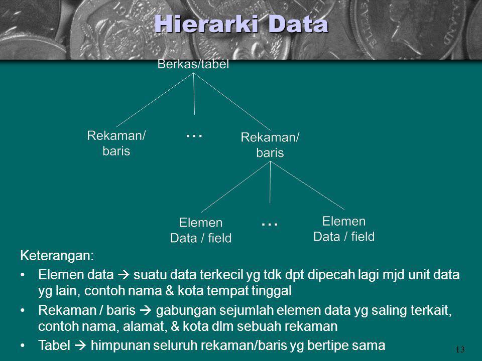 Hierarki Data Keterangan: