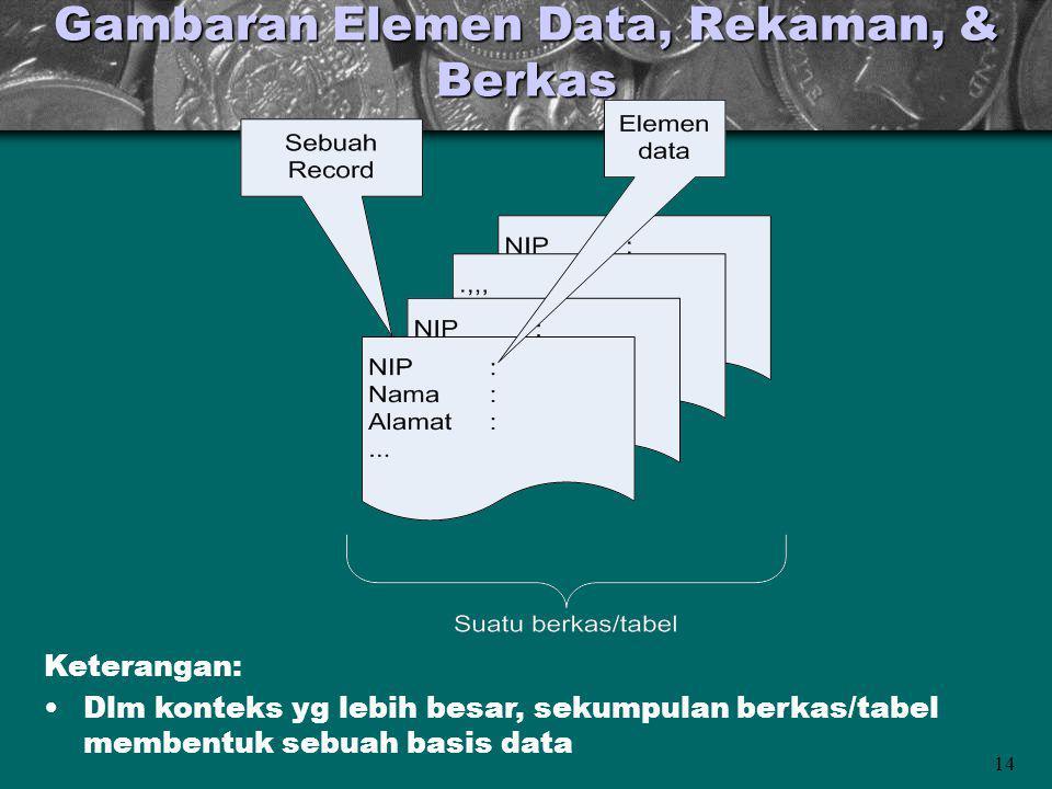Gambaran Elemen Data, Rekaman, & Berkas