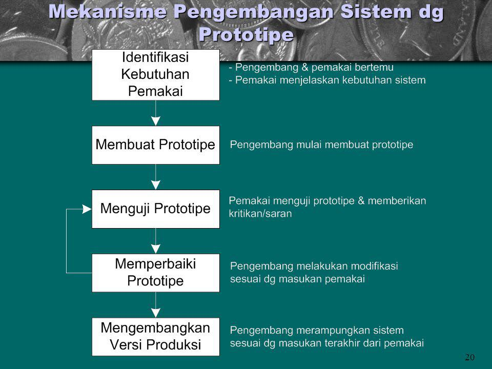 Mekanisme Pengembangan Sistem dg Prototipe