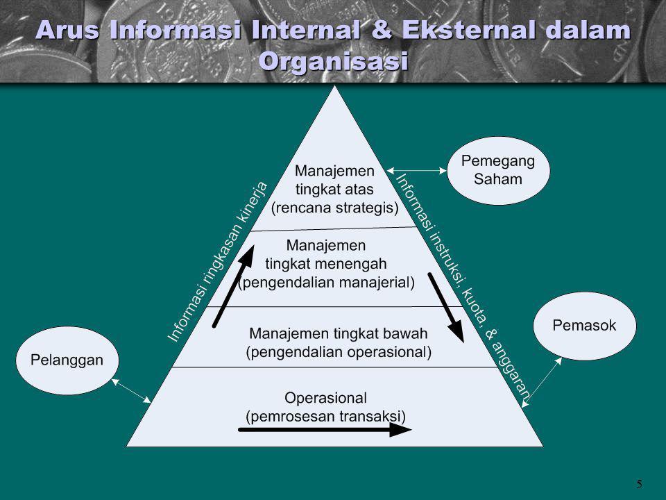 Arus Informasi Internal & Eksternal dalam Organisasi