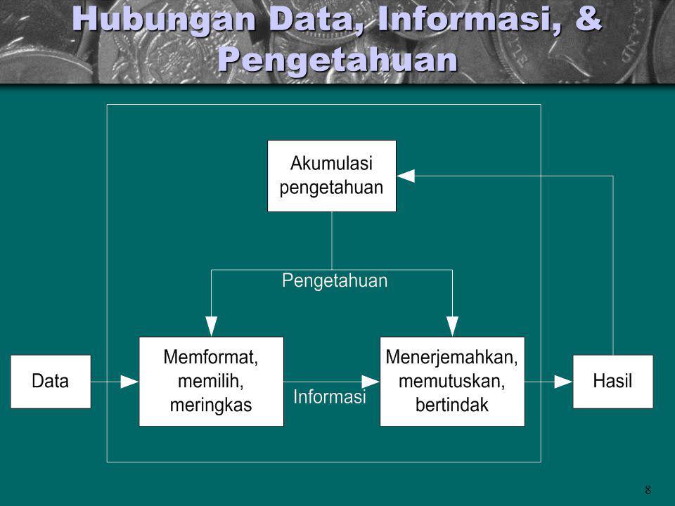 Hubungan Data, Informasi, & Pengetahuan