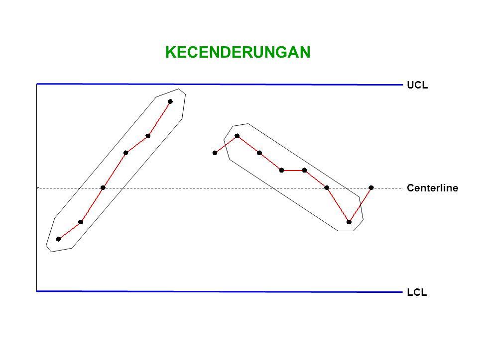 KECENDERUNGAN UCL LCL Centerline