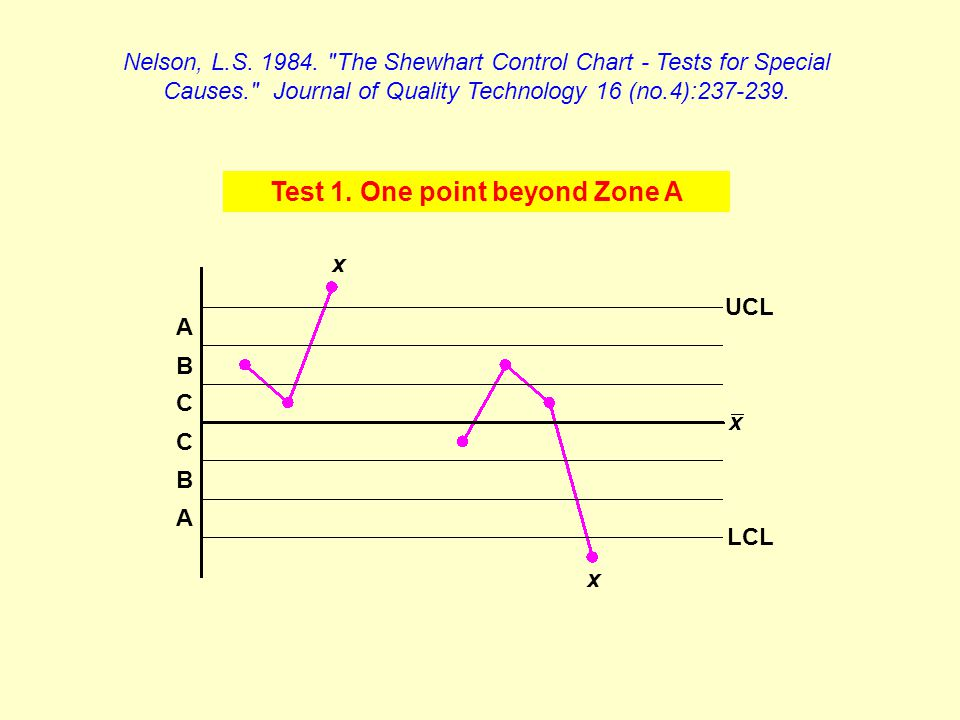 Test 1. One point beyond Zone A