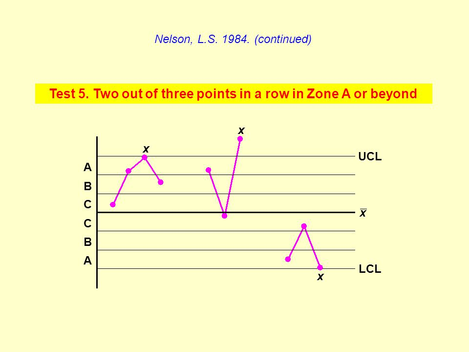 Test 5. Two out of three points in a row in Zone A or beyond