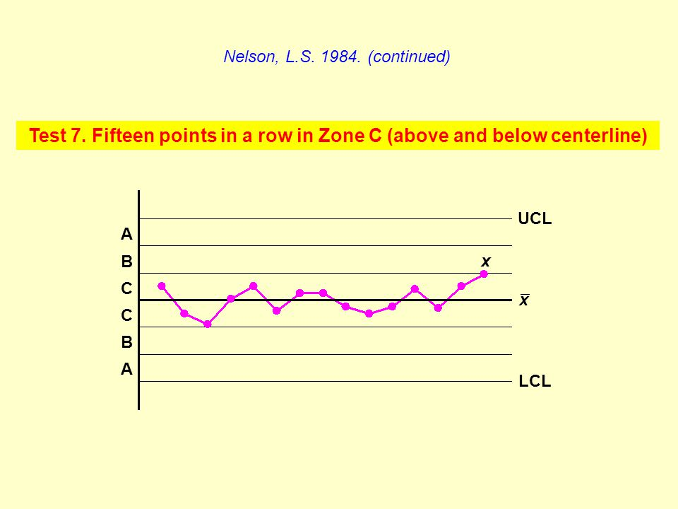 Test 7. Fifteen points in a row in Zone C (above and below centerline)