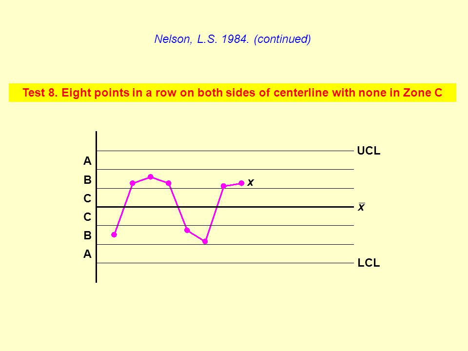 Nelson, L.S. 1984. (continued) Test 8. Eight points in a row on both sides of centerline with none in Zone C.