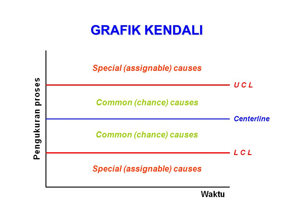 Special (assignable) causes Common (chance) causes