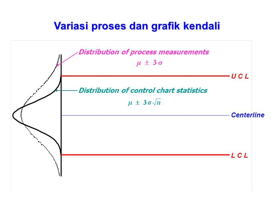 Variasi proses dan grafik kendali