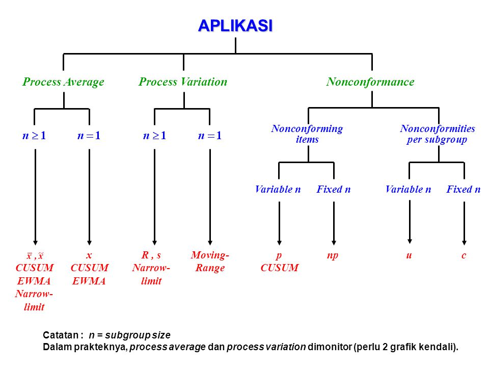 APLIKASI Process Average Process Variation Nonconformance
