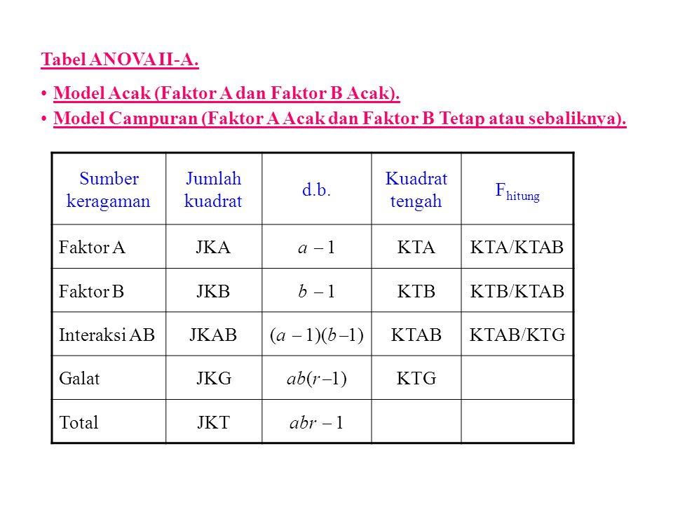 Tabel ANOVA II-A. Model Acak (Faktor A dan Faktor B Acak). Model Campuran (Faktor A Acak dan Faktor B Tetap atau sebaliknya).