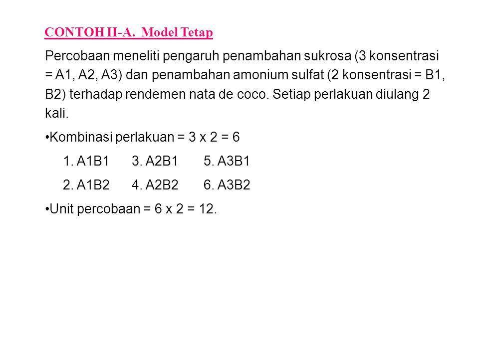 CONTOH II-A. Model Tetap