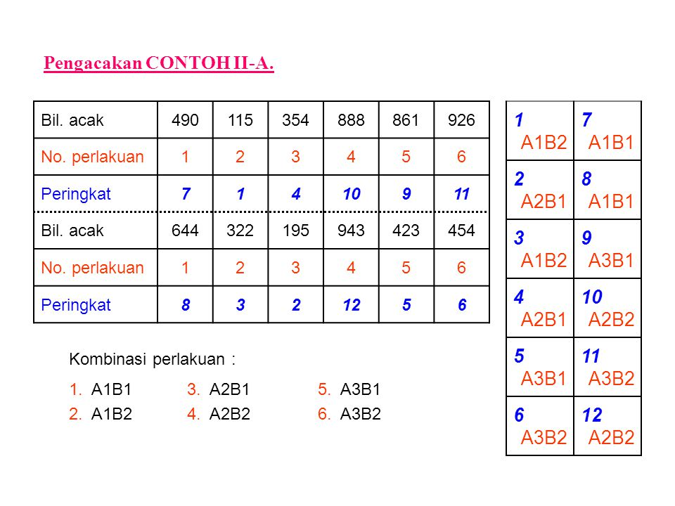 Pengacakan CONTOH II-A. 1 A1B2 7 A1B1 2 A2B1 8