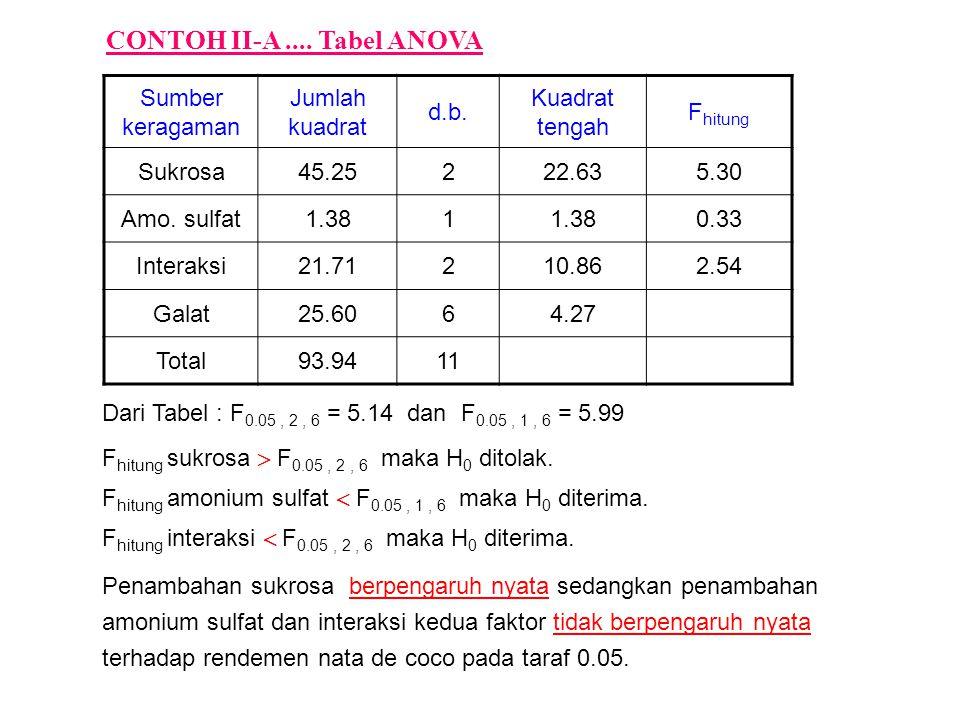 CONTOH II-A .... Tabel ANOVA