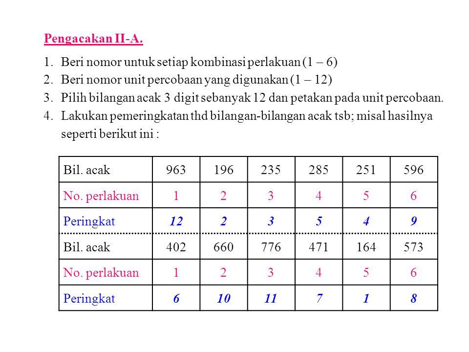 Pengacakan II-A. 1. Beri nomor untuk setiap kombinasi perlakuan (1 – 6) 2. Beri nomor unit percobaan yang digunakan (1 – 12)