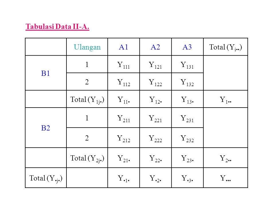 Tabulasi Data II-A. Ulangan. A1. A2. A3. Total (Yi••) B1. 1. Y111. Y121. Y131. 2. Y112. Y122.